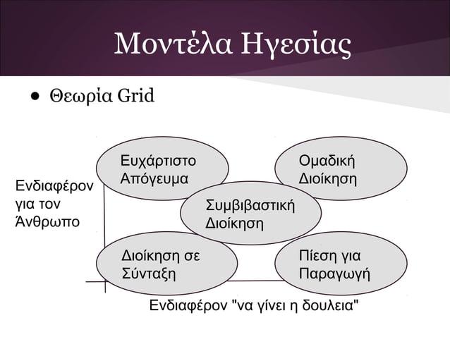 Μοντέλα Ηγεσίας • Θεωρία Grid             Ευχάρτιστο                   ΟμαδικήΕνδιαφέρον   Απόγευμα                     Δι...