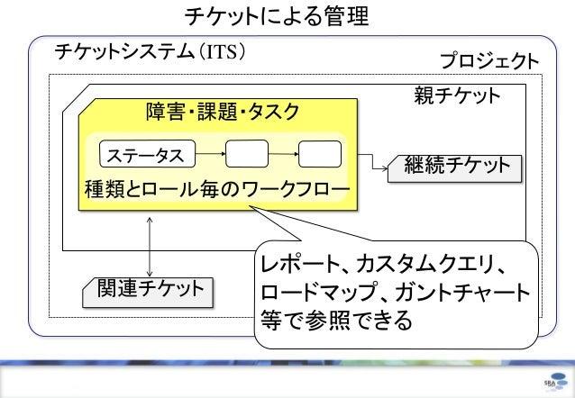 チケットによる管理チケットシステム(ITS)            プロジェクト                       親チケット      障害・課題・タスク   ステータス                       継続チケット 種...
