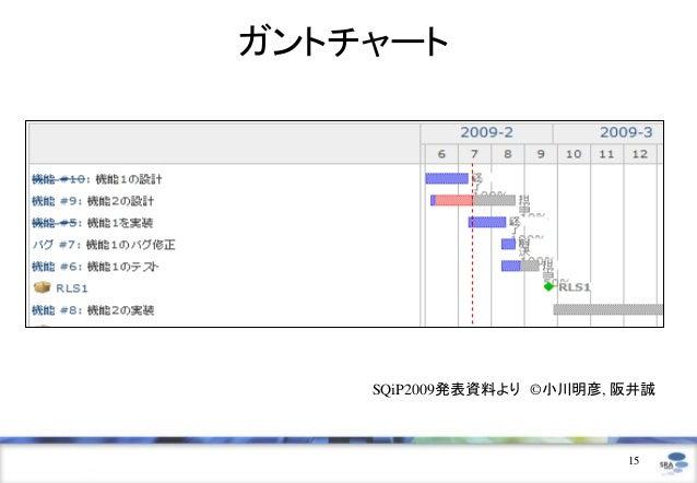ガントチャート    SQiP2009発表資料より ©小川明彦, 阪井誠                          15