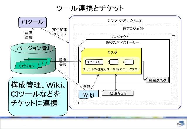 ツール連携とチケット                             チケットシステム(ITS) CIツール             実行結果                  親プロジェクト  参照         チケット  連携 ...