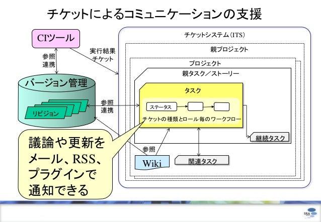 チケットによるコミュニケーションの支援                            チケットシステム(ITS) CIツール            実行結果                  親プロジェクト 参照         チケッ...