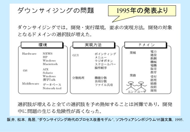 """1995年の発表より阪井,松本,鳥居, """"ダウンサイジング時代のプロセス改善モデル"""", ソフトウェアシンポジウム95論文集,1995."""