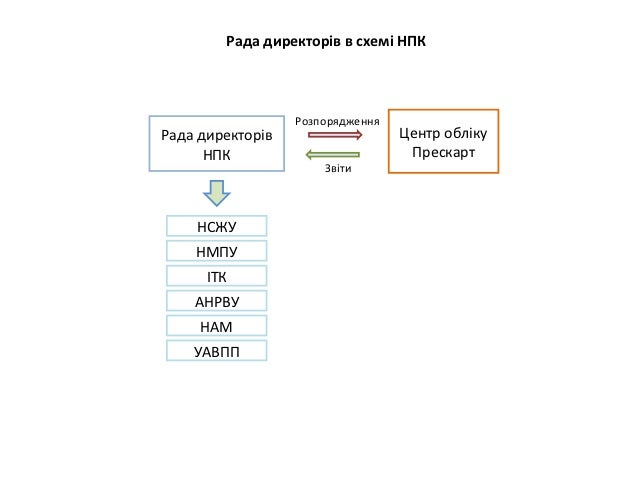 Рада директорів в схемі НПК                  РозпорядженняРада директорів                   Центр обліку      НПК         ...