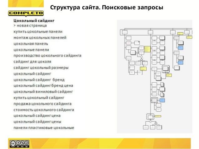 Структура сайта. Поисковые запросы