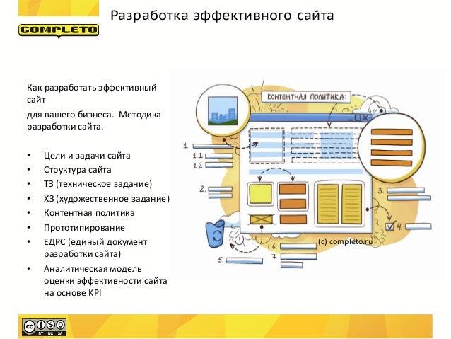 Разработка эффективного сайтаКак разработать эффективныйсайтдля вашего бизнеса. Методикаразработки сайта.•   Цели и задачи...