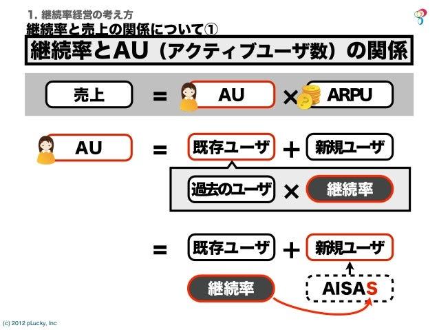 1. 継続率経営の考え方        継続率と売上の関係について①          継続率とAU(アクティブユーザ数)の関係                       売上   =    AU          ARPU         ...