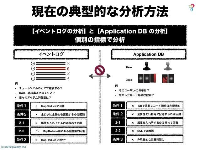 現在の典型的な分析方法                       【イベントログの分析】と【Application DB の分析】                                             個別の指標で分析   ...