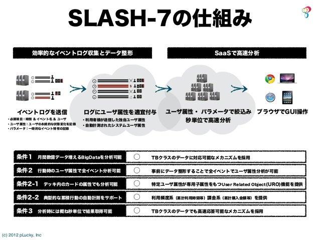 SLASH-7の仕組み               効率的なイベントログ収集とデータ整形                              SaaSで高速分析                                       ...