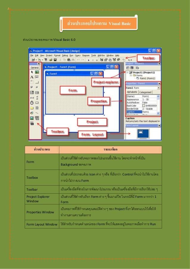 ส่วนประกอบโปรแกรม Visual Basicส่วนประกอบของจอภาพ Visual Basic 6.0       ส่วนประกอบ                                        ...