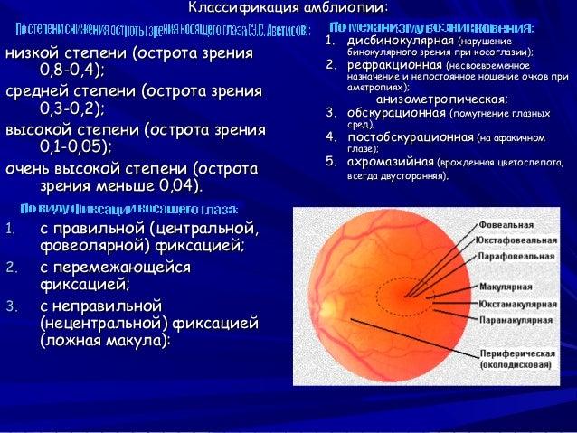 Витамины зрение глаз