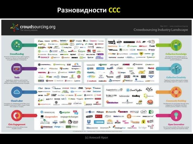В 53 из 193 стран > 350 000 000 предпринимателей           > 70 000 000инновационных предпринимателей  По данным Global En...