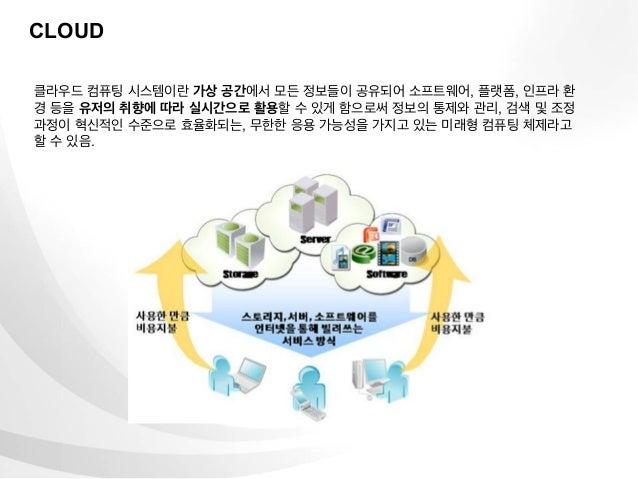 CLOUD클라우드 컴퓨팅 시스템이란 가상 공간에서 모든 정보들이 공유되어 소프트웨어, 플랫폼, 인프라 환경 등을 유저의 취향에 따라 실시간으로 활용할 수 있게 함으로써 정보의 통제와 관리, 검색 및 조정과정이 혁신적인 ...