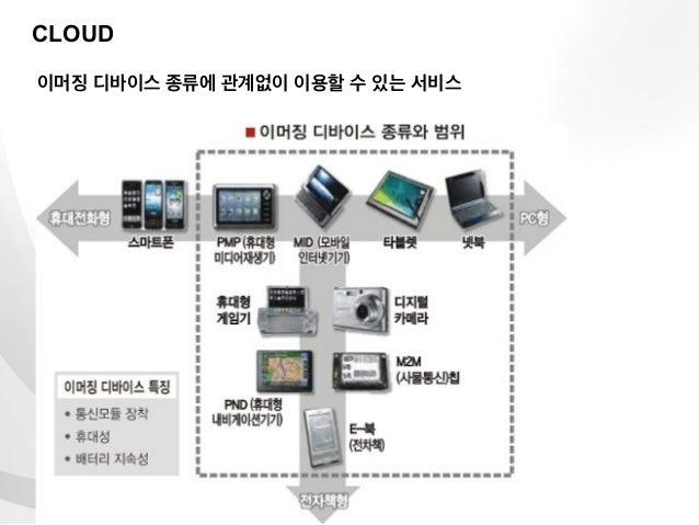 CLOUD이머징 디바이스 종류에 관계없이 이용할 수 있는 서비스