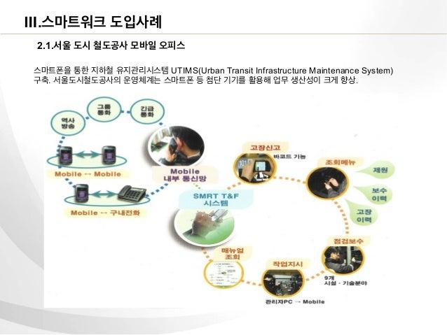 Ⅲ.스마트워크 도입사례 2.1.서울 도시 철도공사 모바일 오피스스마트폰을 통한 지하철 유지관리시스템 UTIMS(Urban Transit Infrastructure Maintenance System)구축. 서울도시철도공사...