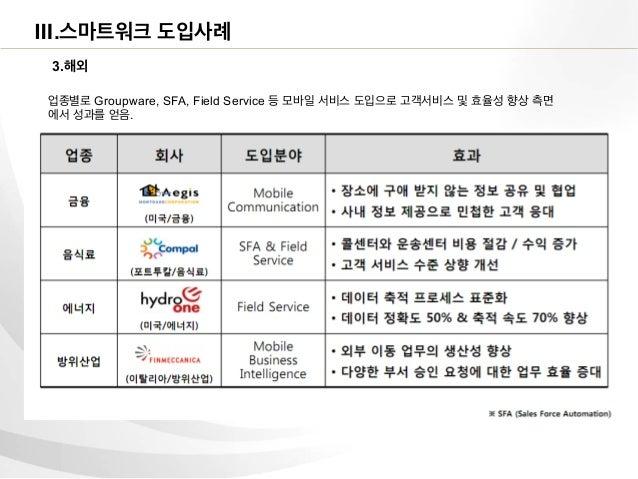 Ⅲ.스마트워크 도입사례 3.해외업종별로 Groupware, SFA, Field Service 등 모바일 서비스 도입으로 고객서비스 및 효율성 향상 측면에서 성과를 얻음.