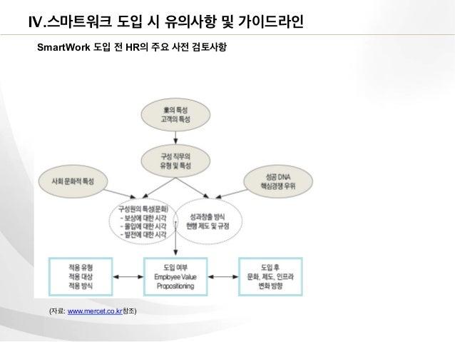 Ⅳ.스마트워크 도입 시 유의사항 및 가이드라인SmartWork 도입 전 HR의 주요 사전 검토사항 (자료: www.mercet.co.kr참조)