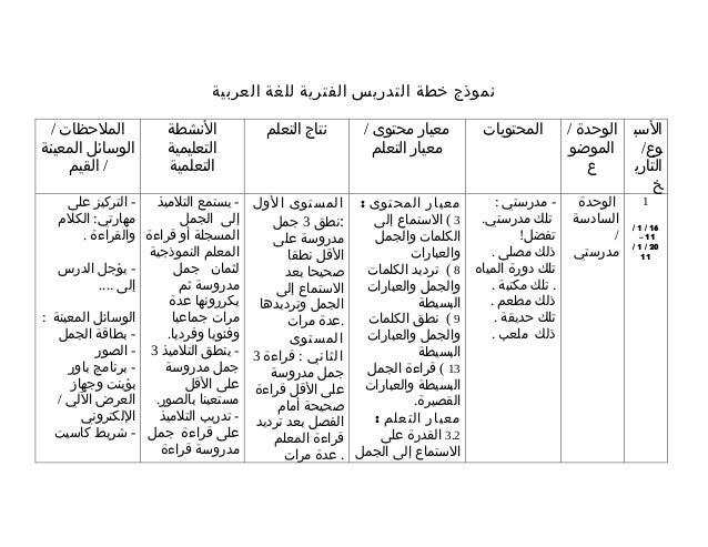 نموذج خطة التدريس الفترية للغة العربية الملحظات /           النشطة           نتاج التعلم      معيار محتوى /     ...
