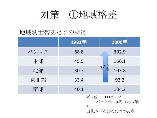 新興諸国の成長と世界経済