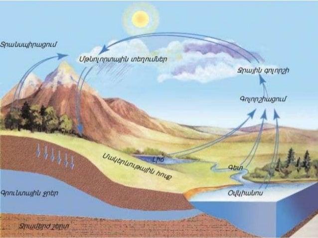  Կլիմայի փոփոխությունը կարող է վատ  անդրադառնալ մթնոլորտի վրա: Օրինակ` 1. Անտառային հորդեհների առաջացումը 2. Որոշ վայրե...