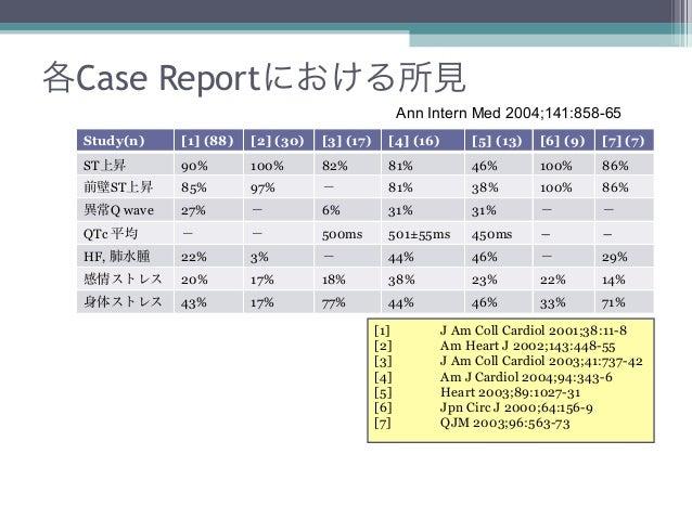 各Case Reportにおける所見                                                   Ann Intern Med 2004;141:858-65 Study(n)   [1] (88)   ...