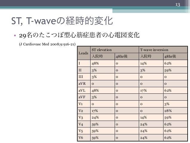 13ST, T-waveの経時的変化• 29名のたこつぼ型心筋症患者の心電図変化 (J Cardiovasc Med 2008;9:916-21)                                            ST el...