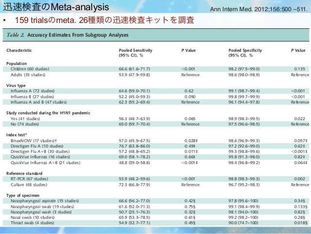 迅速検査のMeta-analysis                                                                                            Review      ...
