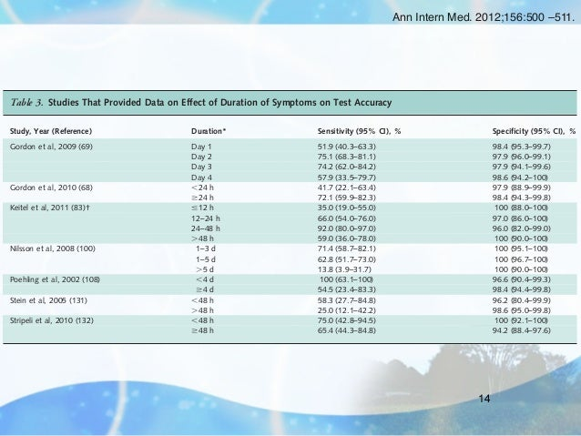 Ann Intern Med. 2012;156:500 –511.Review            Accuracy of Rapid Influenza Diagnostic Tests Table 3. Studies That Prov...