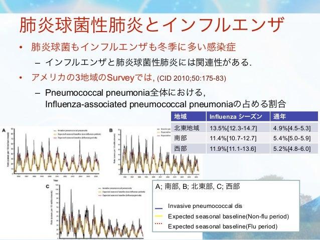 肺炎球菌性肺炎とインフルエンザ• 肺炎球菌もインフルエンザも冬季に多い感染症    – インフルエンザと肺炎球菌性肺炎には関連性がある.•   アメリカの3地域のSurveyでは, (CID 2010;50:175-83)    – Pneum...