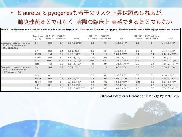 • S aureus, S pyogenesも若干のリスク上昇は認められるが,                    肺炎球菌ほどではなく, 実際の臨床上 実感できるほどでもないTable 2. Incidence Rate Ratio and...
