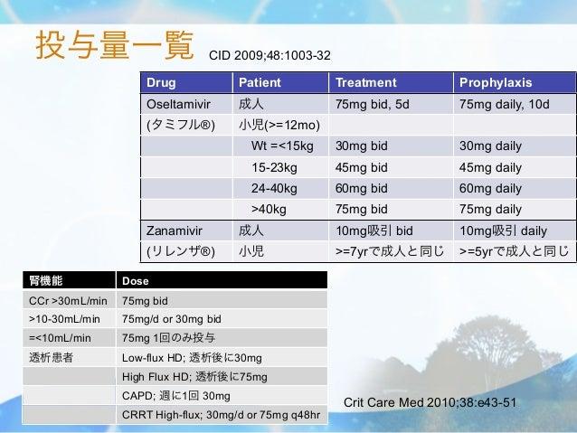 投与量一覧                           CID 2009;48:1003-32                    Drug             Patient           Treatment       ...