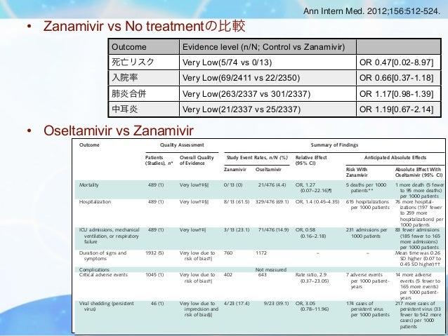 Ann Intern Med. 2012;156:512-524.• Zanamivir vs No treatmentの比較                              Outcome                      ...