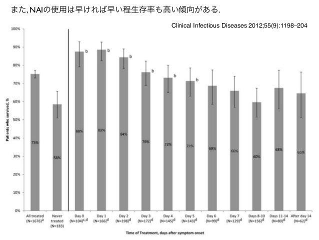 また, NAIの使用は早ければ早い程生存率も高い傾向がある.                       Clinical Infectious Diseases 2012;55(9):1198–204