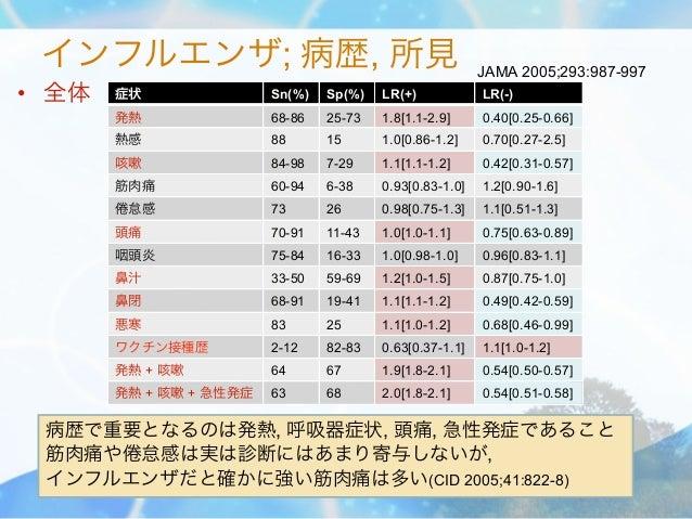 インフルエンザ; 病歴, 所見                                         JAMA 2005;293:987-997• 全体   症状               Sn(%)   Sp(%)   LR(+)...