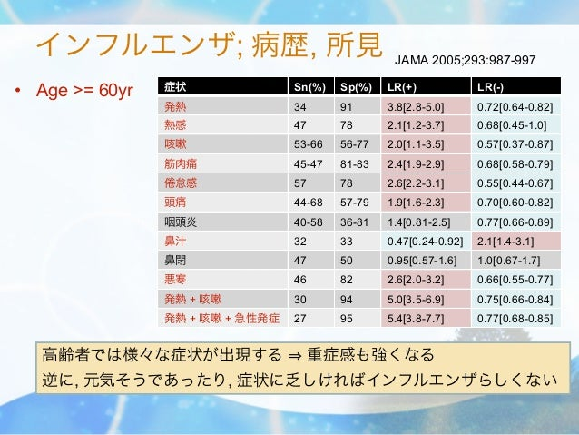 インフルエンザ; 病歴, 所見                                 JAMA 2005;293:987-997• Age >= 60yr   症状               Sn(%)   Sp(%)   LR(+...
