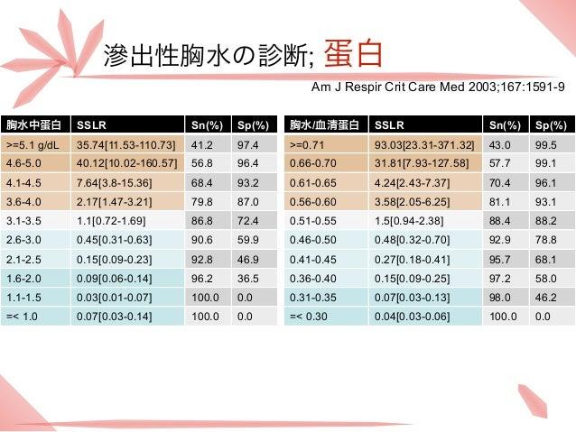 滲出性胸水の診断; 蛋白                                                       Am J Respir Crit Care Med 2003;167:1591-9胸水中蛋白        S...