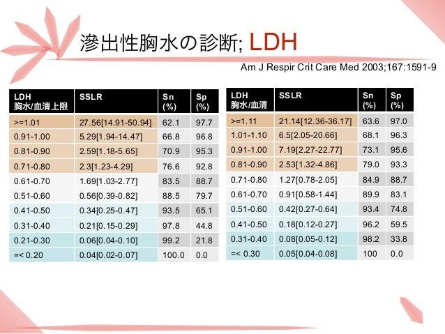 滲出性胸水の診断; LDH                                                  Am J Respir Crit Care Med 2003;167:1591-9LDH         SSLR  ...