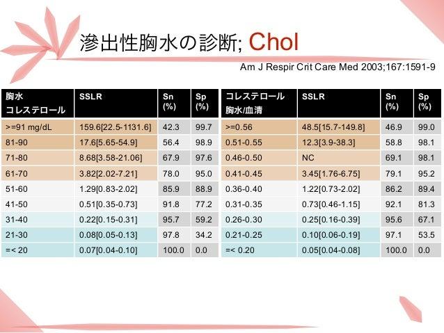 滲出性胸水の診断; Chol                                                    Am J Respir Crit Care Med 2003;167:1591-9胸水           SS...