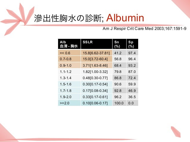 滲出性胸水の診断; Albumin                         Am J Respir Crit Care Med 2003;167:1591-9   Alb       SSLR               Sn     ...