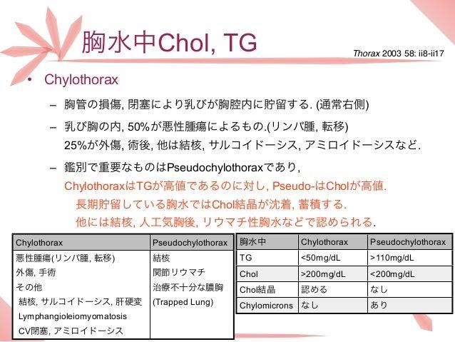 胸水中Chol, TG                                              Thorax 2003 58: ii8-ii17  • Chylothorax       – 胸管の損傷, 閉塞により乳びが胸...