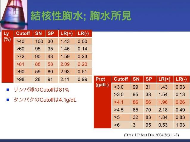 結核性胸水; 胸水所見Ly    Cutoff   SN   SP   LR(+)   LR(-)(%)      >40      100 30    1.43    0.00      >60      95   35   1.46    ...