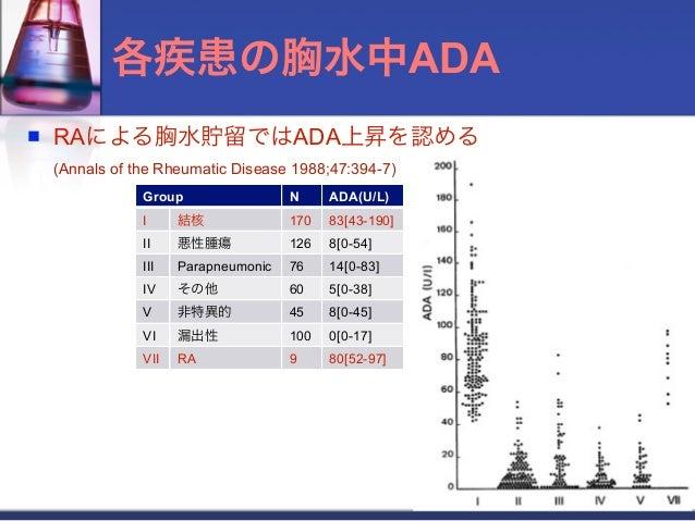 各疾患の胸水中ADA   RAによる胸水貯留ではADA上昇を認める    (Annals of the Rheumatic Disease 1988;47:394-7)                Group                ...
