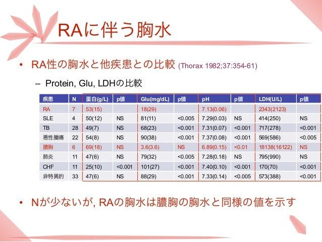 RAに伴う胸水• RA性の胸水と他疾患との比較 (Thorax 1982;37:354-61)  – Protein, Glu, LDHの比較   疾患     N    蛋白(g/L)   p値       Glu(mg/dL)   p値  ...