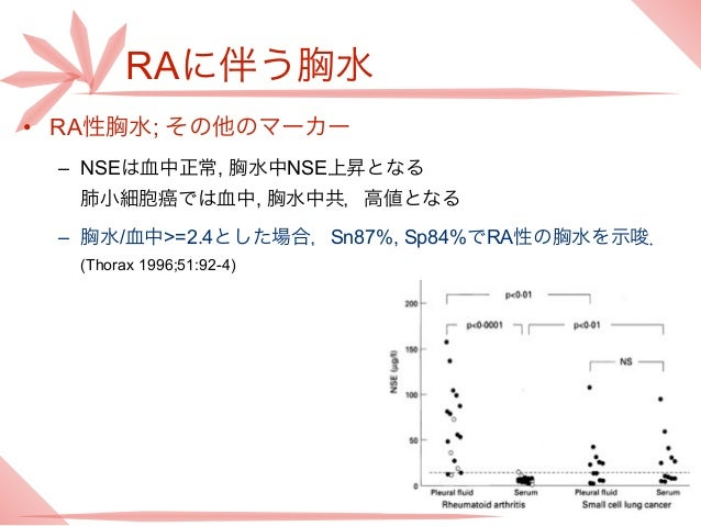 RAに伴う胸水• RA性胸水; その他のマーカー – NSEは血中正常, 胸水中NSE上昇となる  肺小細胞癌では血中, 胸水中共,高値となる – 胸水/血中>=2.4とした場合,Sn87%, Sp84%でRA性の胸水を示唆.  (Thorax...