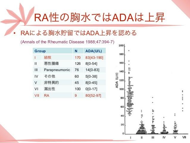 RA性の胸水ではADAは上昇• RAによる胸水貯留ではADA上昇を認める (Annals of the Rheumatic Disease 1988;47:394-7)        Group                 N     AD...