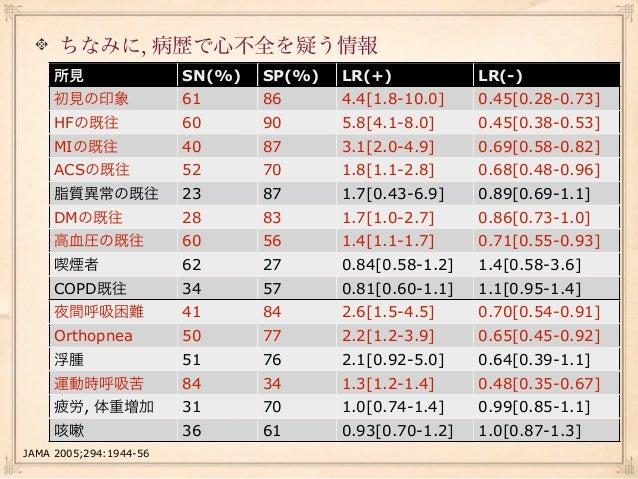 COPD, 喘息の病歴がある患者群では       所見               SN(%)   SP(%)   LR(+)            LR(-)       初見の印象            37      96      9...