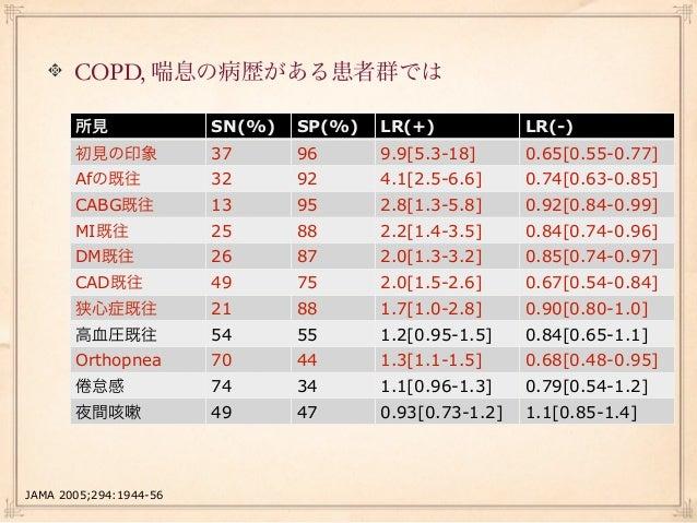 心臓の大きさはどう診る?心濁音界の打診と心拍動の触診心濁音界の解釈 臥位の状態で, 胸骨中線より10.5cm以上濁音界が拡大            Outcome    SN(%)   SP(%)   LR(+)   LR(-)        ...