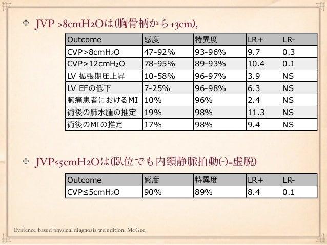 JVP >8cmH2Oは(胸骨柄から+3cm),                     Outcome                       感度       特異度      LR+    LR-                   ...