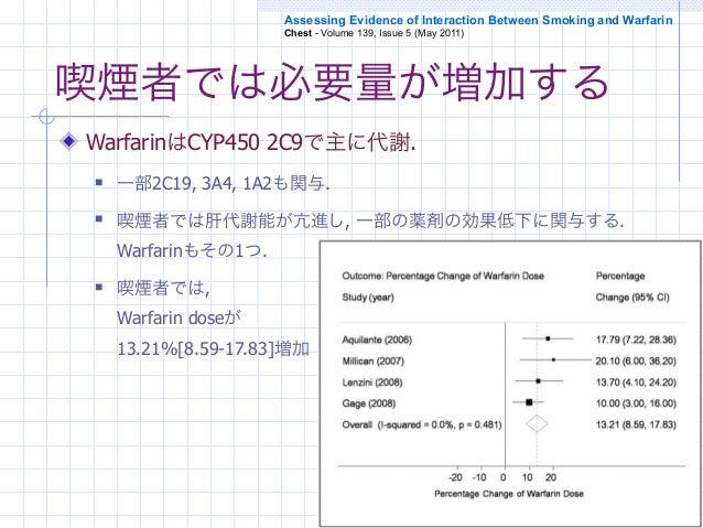 Assessing Evidence of Interaction Between Smoking and Warfarin                     Chest - Volume 139, Issue 5 (May 2011)喫...