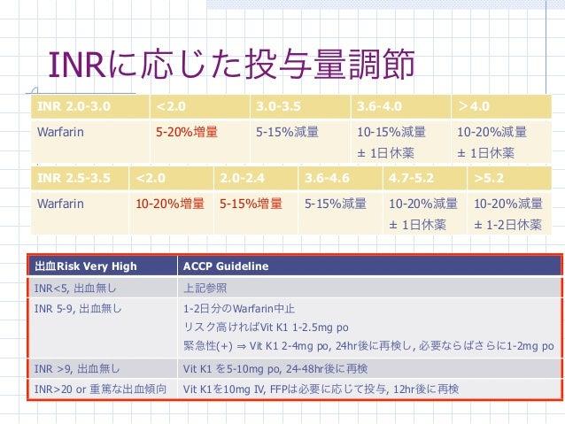 INRに応じた投与量調節INR 2.0-3.0        <2.0            3.0-3.5             3.6-4.0       >4.0Warfarin           5-20%増量         5-...