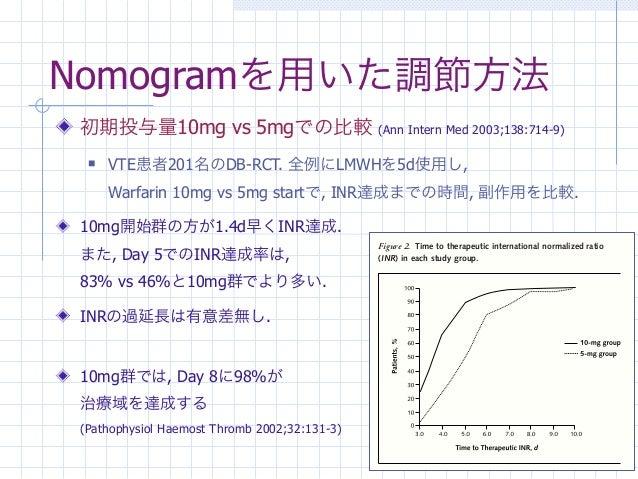 Nomogramを用いた調節方法初期投与量10mg vs 5mgでの比較                          (Ann Intern Med 2003;138:714-9)    VTE患者201名のDB-RCT. 全例にLMW...